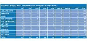 Les modes de financement dans les flottes : 6 flottes sur 10 ne sont pas encore en location