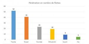 Les marques asiatiques sur le marché luxembourgeois : 15 % de pénétration dans les flottes