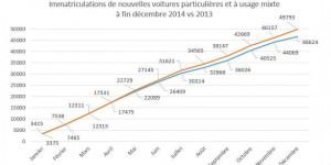2014 : belle croissance pour le marché de l'automobile au Luxembourg