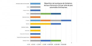 Le CO2 dans les car policies luxembourgeoises