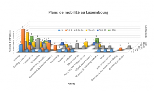 Les plans de mobilité à Luxembourg : une belle idée…
